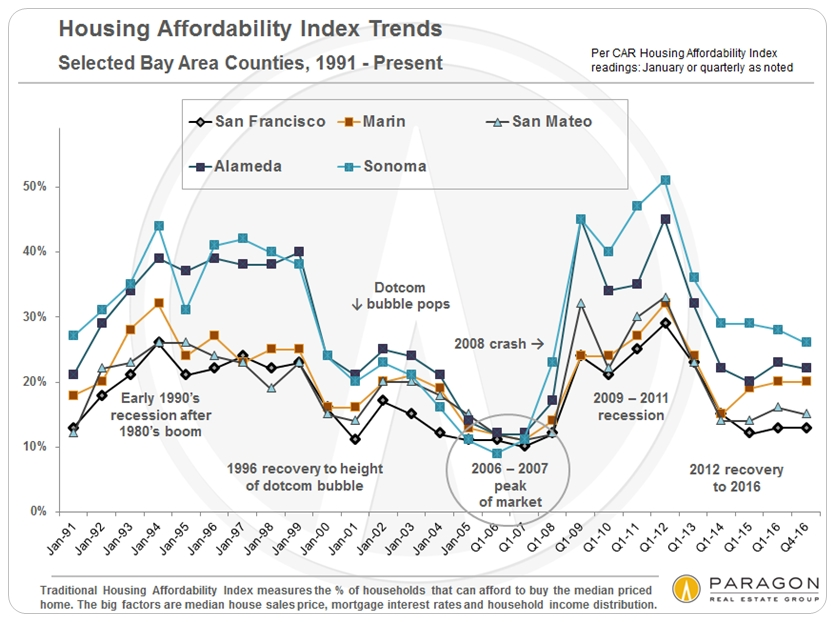 Affordability Bay Area Counties Chart
