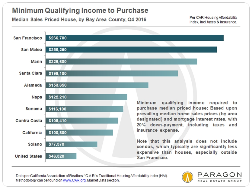 Affordability Minimum Income Required by County HAI