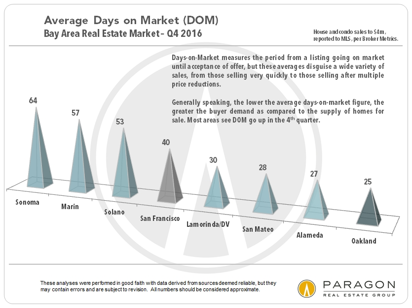 Bay Area Days on Market by County