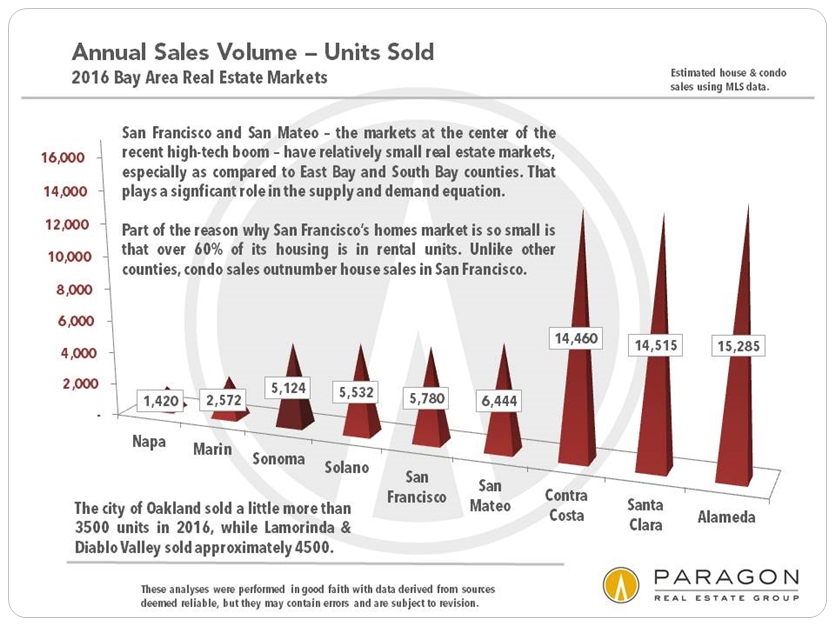 Unit Sales by County