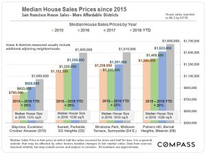 House Values: More Affordable Districts