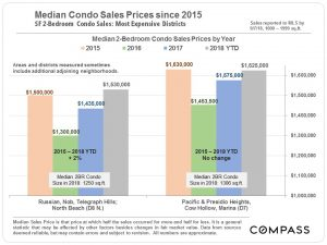 Condo Values: More Expensive Districts